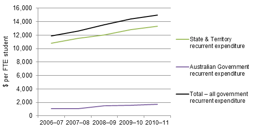 Figure 8.5_Australian_State_and_Territory_government_recurrent_expenditure_per_student